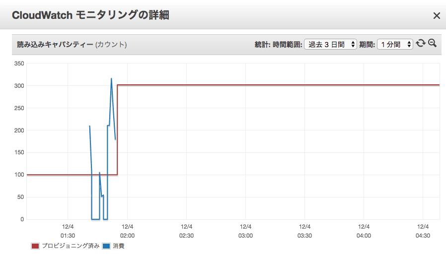 https://contents.blog.jicoman.info/2017/12/dynamodb_autoscaling_2.png