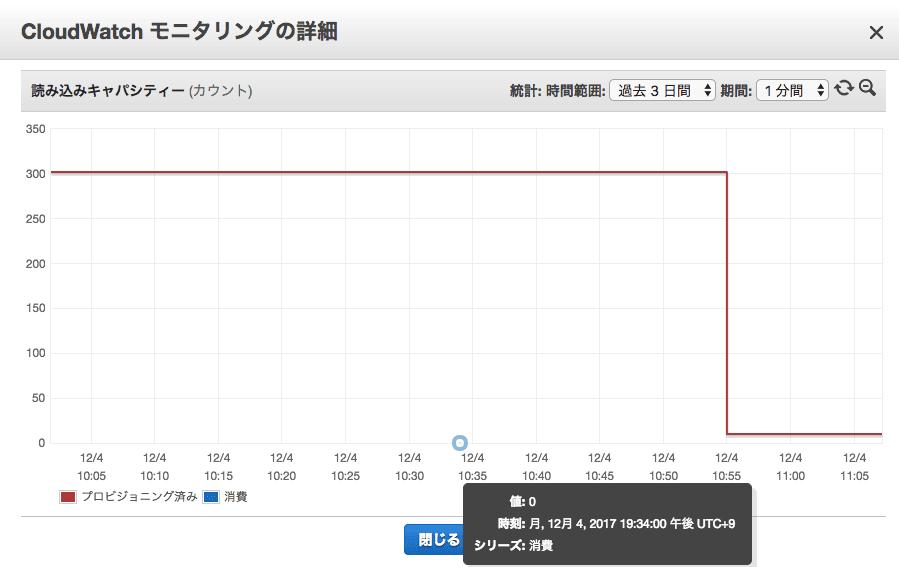 https://contents.blog.jicoman.info/2017/12/dynamodb_autoscaling_3.png