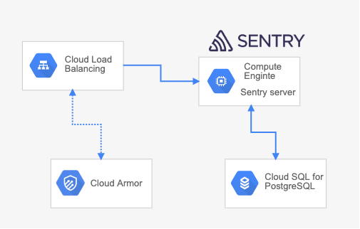 self-hosted-sentry-on-gcp