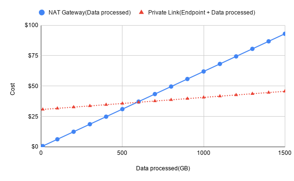 comparison-of-nat-gateway-and-private-link-costs