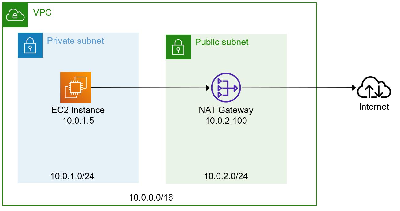 example-vpc-network