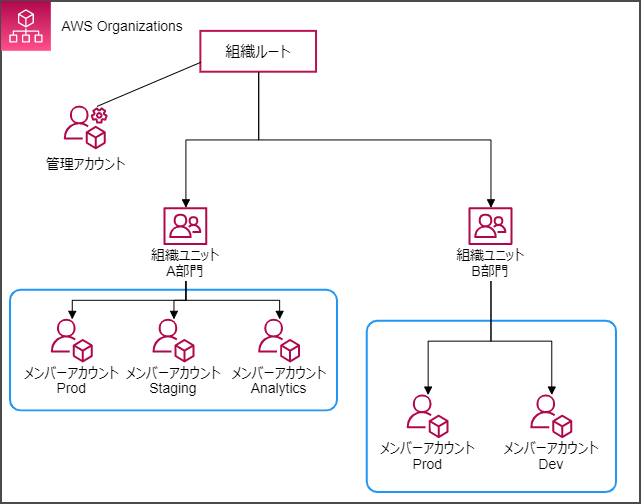 share-cost-by-aws-ou